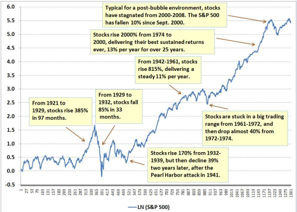 Bull and Bear Markets Since 1900