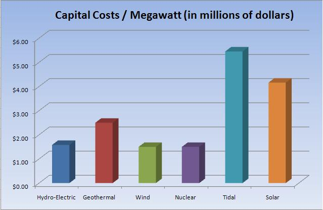 nuclear energy high costs Nuclear energy is to the right what solar energy is to the left:  but nuclear power plant construction costs are so high that it would take a very,.