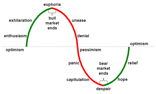 Markets-Emotional-Roller-Coaster-2