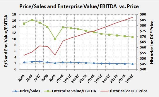 PG-Ent-Value-EBITDA