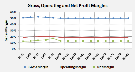 PG-Profit-Margins