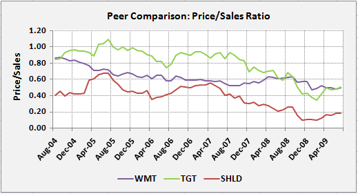 WMT-Peer-Pr-to-Sales
