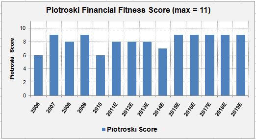 WMT-Piotroski