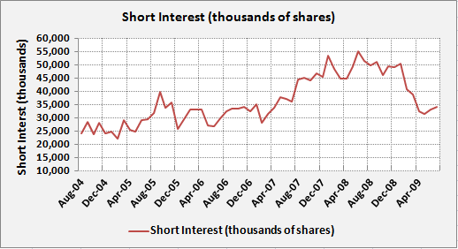 WMT-Short-Interest