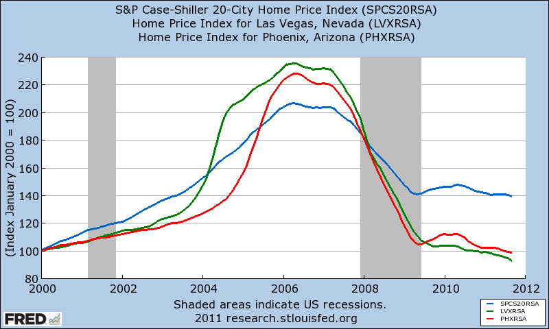 Home sellers are partying like it's 2006.