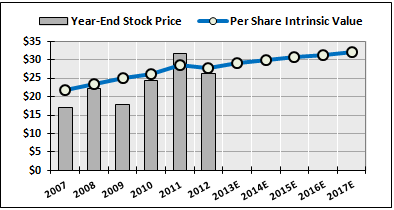 Orcl Stock Quote Stunning Orcl  Financial Market Commentary