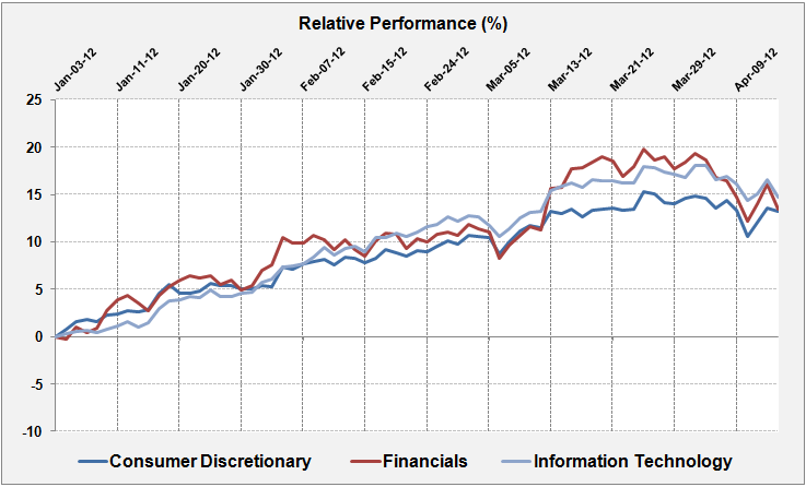 US Sector Performance in Q1 2012: Financials, Technology ...