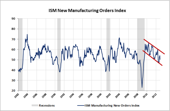 02-ISM-Manufacturing