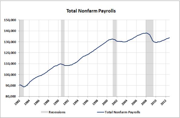 02-Nonfarm-Payrolls