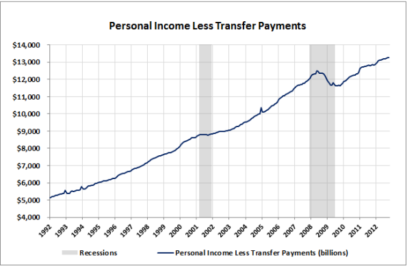 03A-Income-Less-Transfers