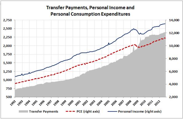 03B-Transfers-Income