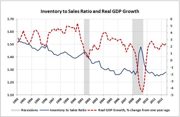 04-Inventory-to-Sales