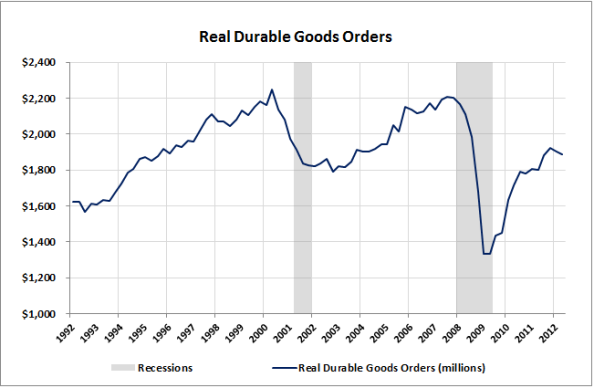 05-Real-Durable-Goods