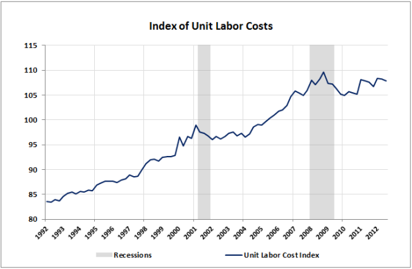 05-Unit-Labor-Costs