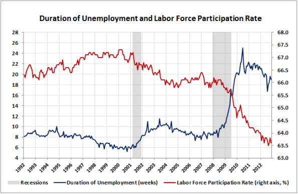06-Duration-of-Unemployment