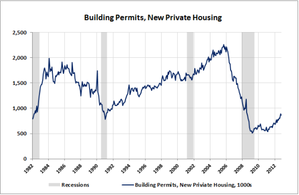 10-Building-Permits