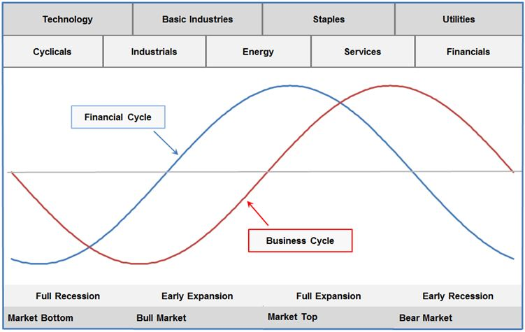coincidence of cycles in credit and property markets Dr econ how does the slowdown in the housing market affect the construction sector and other housing-dependent industries.