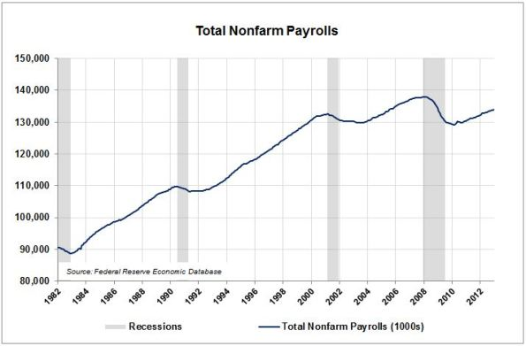 CO2-Nonfarm-Payrolls