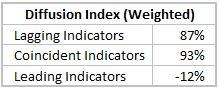 Diff-Index-Values