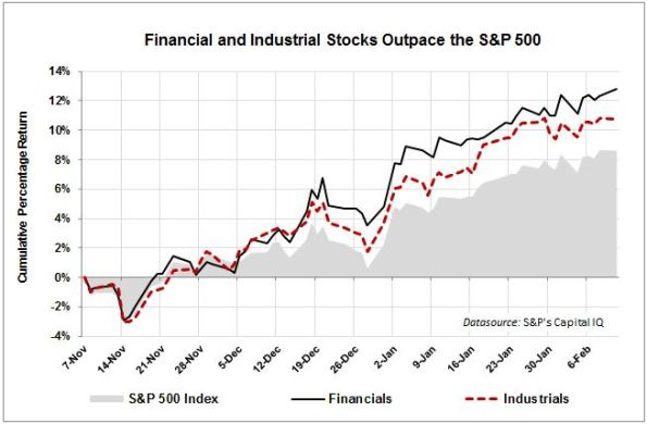 Fin-Ind-Stocks