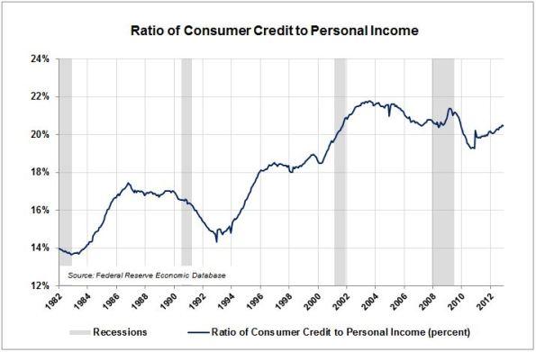 LA2-Credt-to-Income