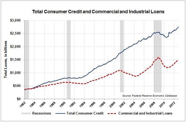 LA4-Comm-Loans