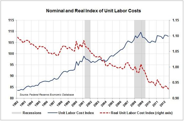 LA6-Unit-Labor-Costs
