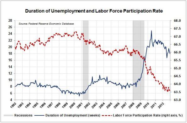 LA7-Unemployment-Duration