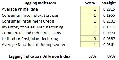 Lagging-Indicator-Rankings