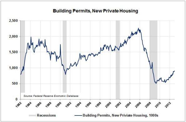 LE10-Building-Permits