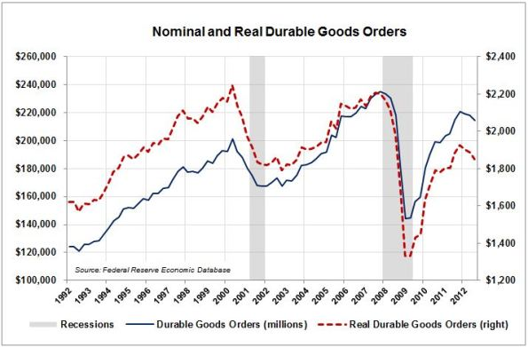 LE5-Durable-Goods