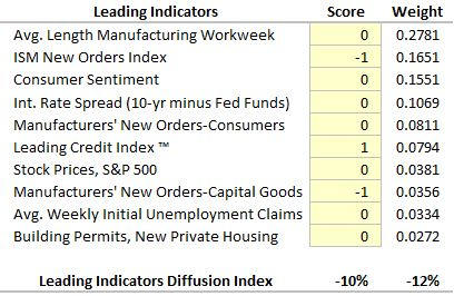 Leading-Indicator-Rankings