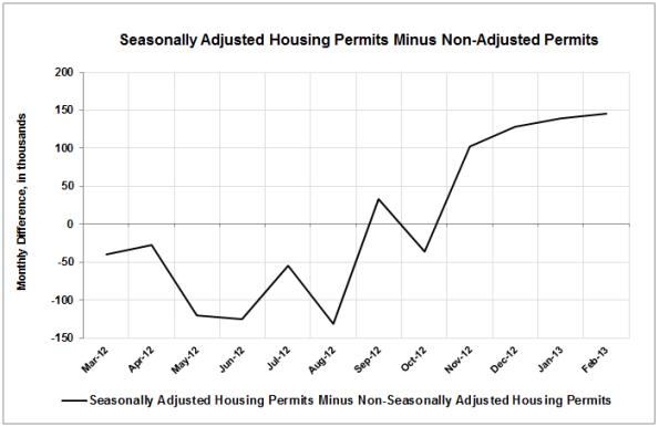 SA-Housing-Permits-Minus-NSA-Permits