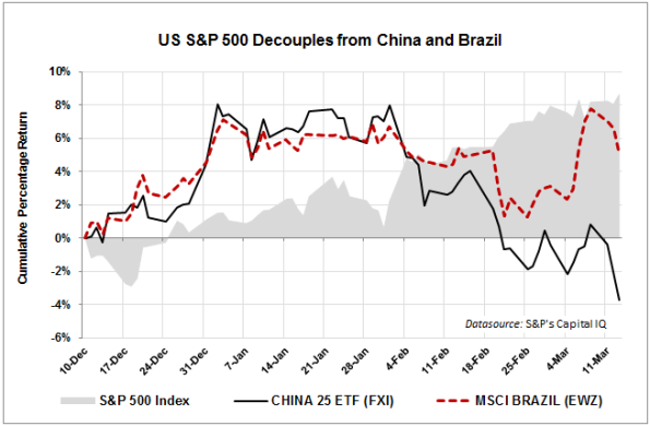 SP500-Decouples-From-China-and-Brazil