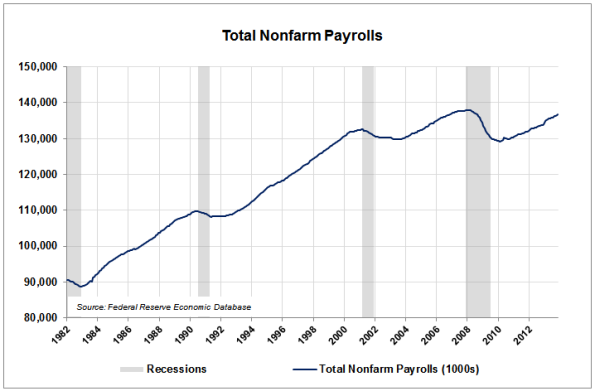 02-Total-Nonfarm-Payrolls