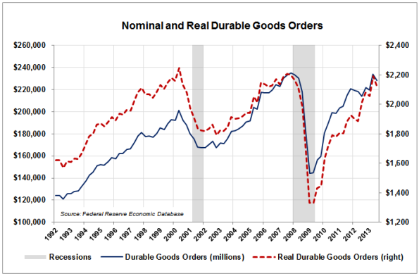 05-Durable-Goods