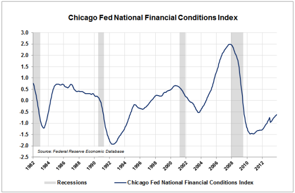 06-Chi-Fed-Credit-Cond-Index