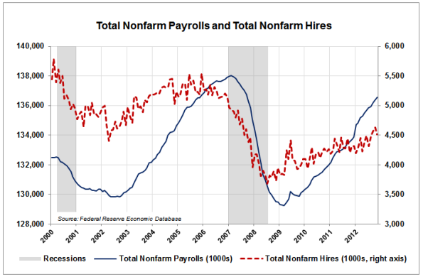 08-Payrolls-and-Hires