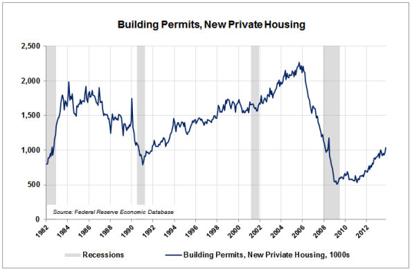 10-Housing-Permits