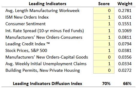 Leading-Scored