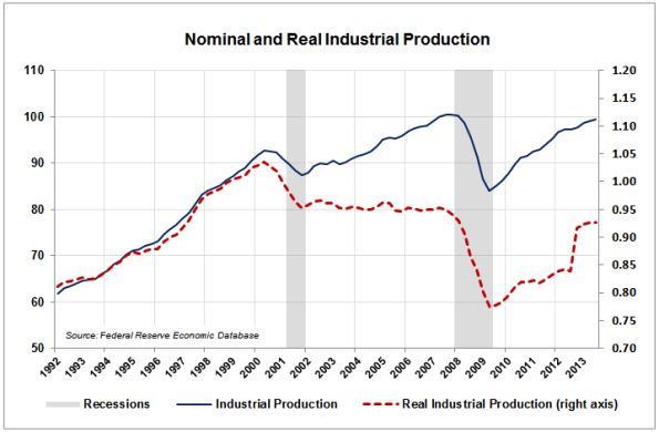 04-Industrial-Production