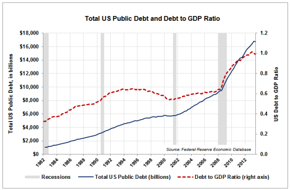 05-Debt-and-Debt-to-GDP