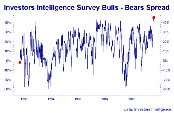 Bull-Bear-Spread
