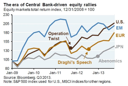 Central-Bank-Equity-Rallies