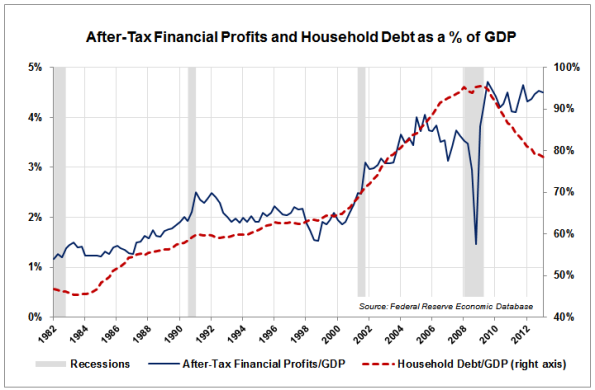 Fin-Profits-and-Household-Debt-to-GDP