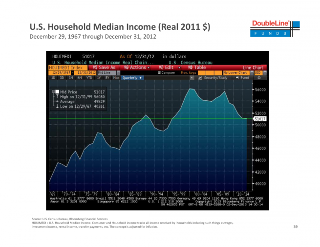 US-Household-Income-Since-1960