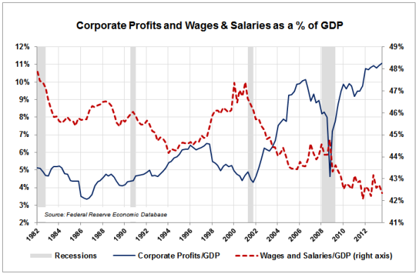 Wages-Salaries-Profits-to-GDP
