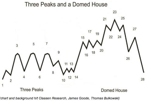 3-Peaks-Domed-House