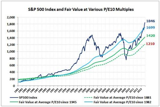 SP500-Fair-Value-PE10