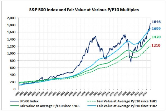 SP500-Fair-Value-PE10